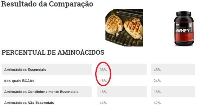 Comparação do Compare-Whey para galinha e whey gold standard