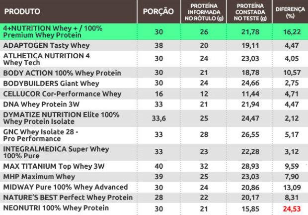 Teste Whey Protein 4 Plus Nutrition Veja
