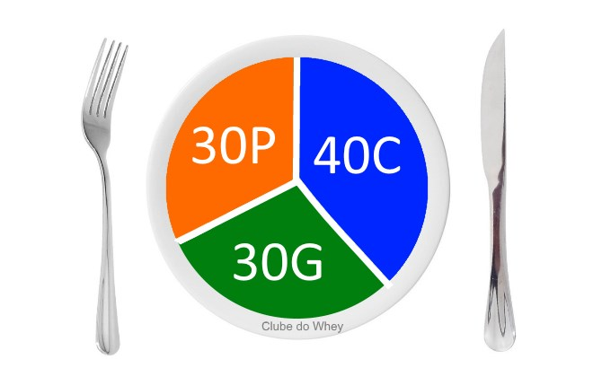 Como fazer uma dieta para definir